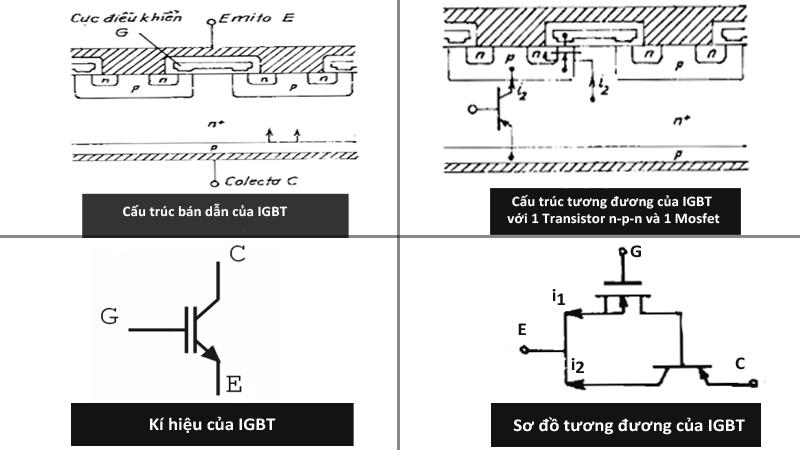 Cấu trúc bán dẫn của IGBT