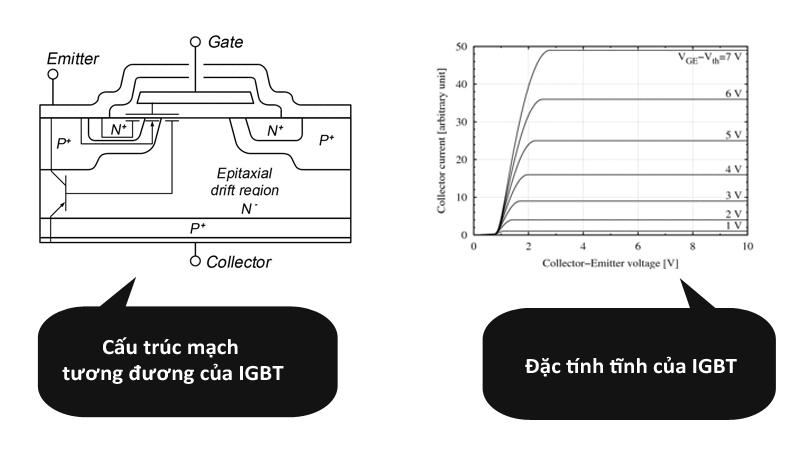 Cấu trúc mạch của và đặc tính tĩnh của IGBT